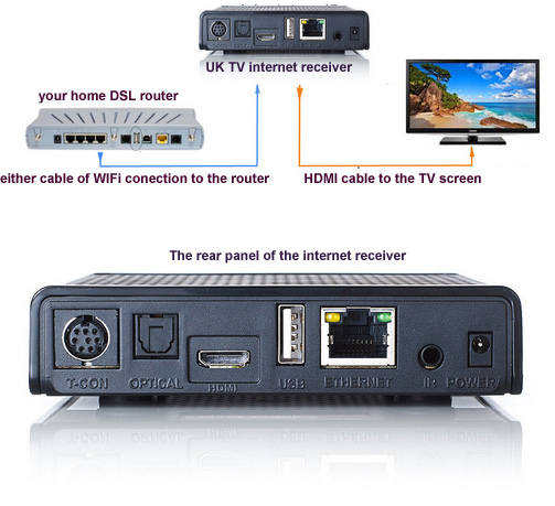 UK TV Internet Receiver