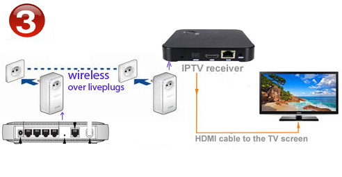 UK IPTV via CPL