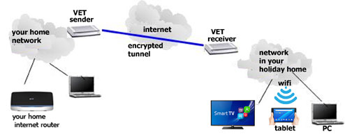 virtual encrypted tunnel